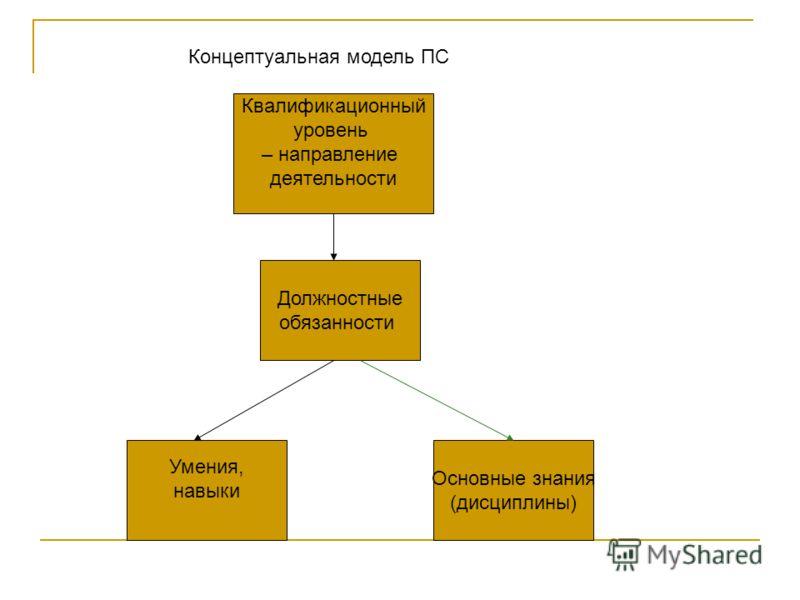 Должностные обязанности Умения, навыки Квалификационный уровень – направление деятельности Основные знания (дисциплины) Концептуальная модель ПС