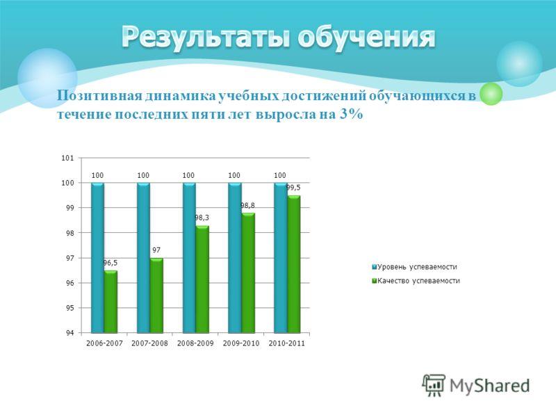 Позитивная динамика учебных достижений обучающихся в течение последних пяти лет выросла на 3%