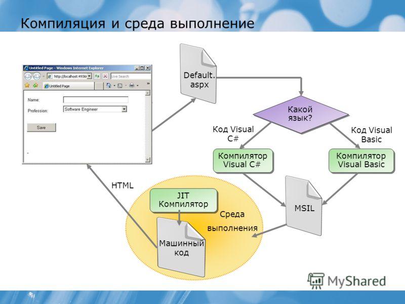 Код Visual Basic Код Visual C# Компиляция и среда выполнение Какой язык? Компилятор Visual C# Компилятор Visual Basic MSIL Машинный код Среда выполнения JIT Компилятор HTML Default. aspx