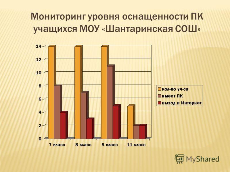 Мониторинг уровня оснащенности ПК учащихся МОУ «Шантаринская СОШ»