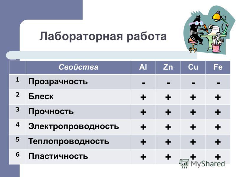 Лабораторная работа СвойстваAlZnCuFe 1 Прозрачность ---- 2 Блеск ++++ 3 Прочность ++++ 4 Электропроводность ++++ 5 Теплопроводность ++++ 6 Пластичность ++++