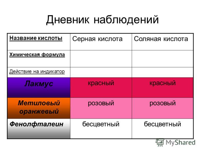 Дневник наблюдений Название кислоты Серная кислотаСоляная кислота Химическая формула Действие на индикатор Лакмус красный Метиловый оранжевый розовый Фенолфталеинбесцветный