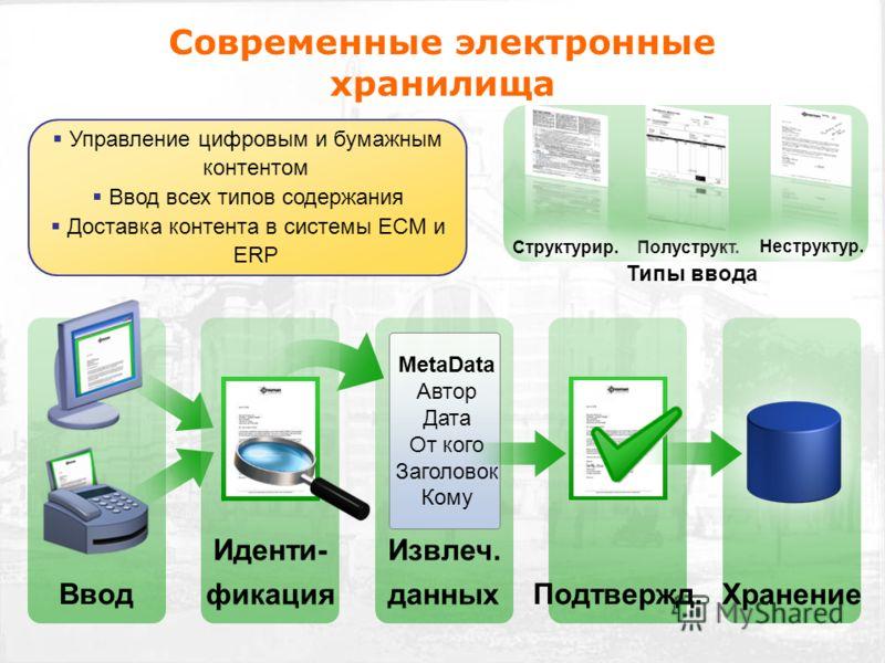 Современные электронные хранилища Хранение Извлеч. данных MetaData Автор Дата От кого Заголовок Кому Ввод Иденти- фикация Подтвержд. Полуструкт. Неструктур. Структурир. Типы ввода Управление цифровым и бумажным контентом Ввод всех типов содержания До