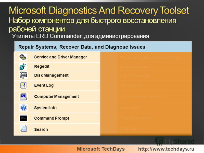 Microsoft TechDayshttp://www.techdays.ru Утилиты ERD Commander: для администрирования Service and Driver Manager Regedit Disk Management Event Log Computer Management System Info Command Prompt Search
