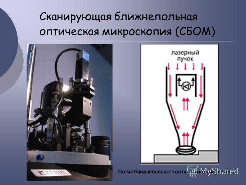 Сканирующая ближнепольная оптическая микроскопия (СБОМ) Схема ближнепольного оптического микроскопа