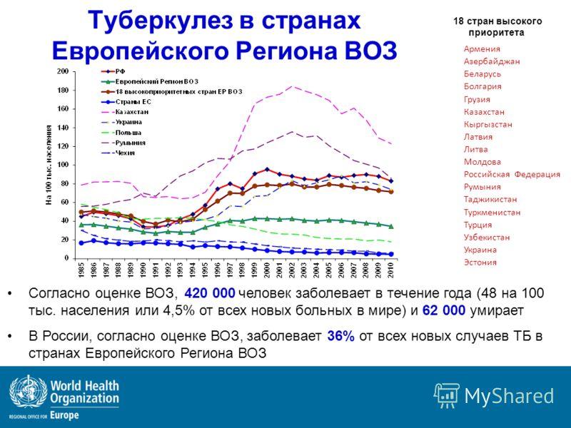 Согласно оценке ВОЗ, 420 000 человек заболевает в течение года (48 на 100 тыс. населения или 4,5% от всех новых больных в мире) и 62 000 умирает В России, согласно оценке ВОЗ, заболевает 36% от всех новых случаев ТБ в странах Европейского Региона ВОЗ