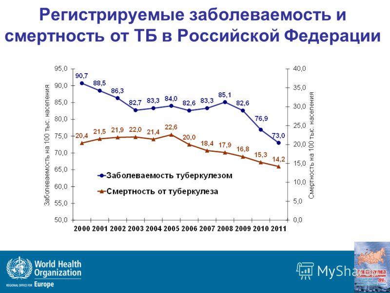 Регистрируемые заболеваемость и смертность от ТБ в Российской Федерации