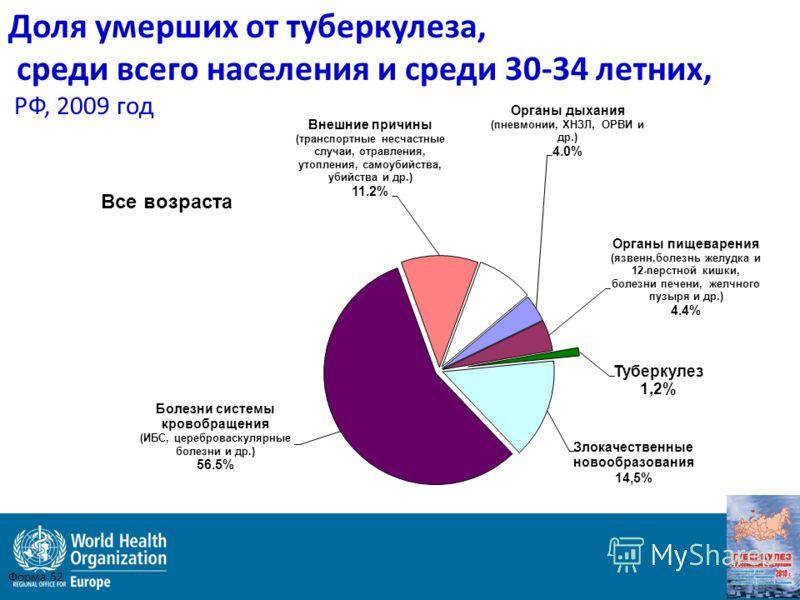 Доля умерших от туберкулеза, среди всего населения и среди 30-34 летних, РФ, 2009 год Форма 52