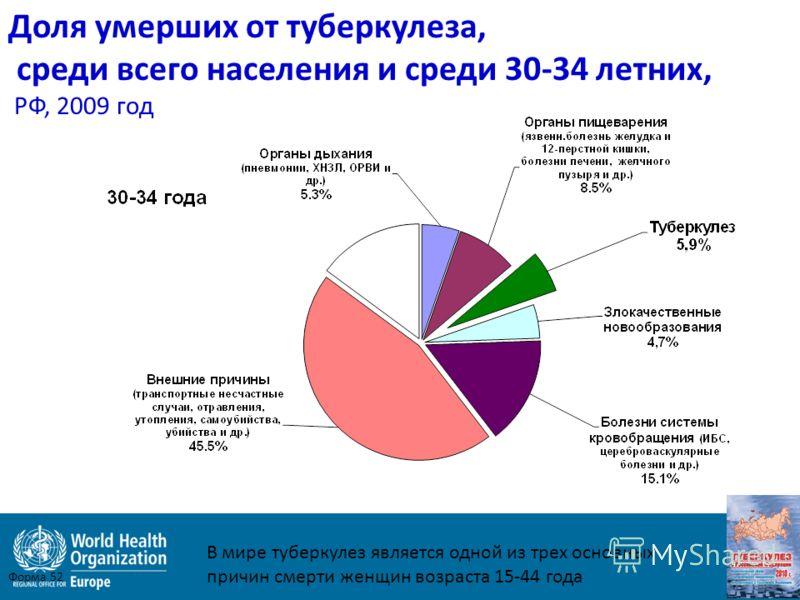 Доля умерших от туберкулеза, среди всего населения и среди 30-34 летних, РФ, 2009 год Форма 52 В мире туберкулез является одной из трех основных причин смерти женщин возраста 15-44 года