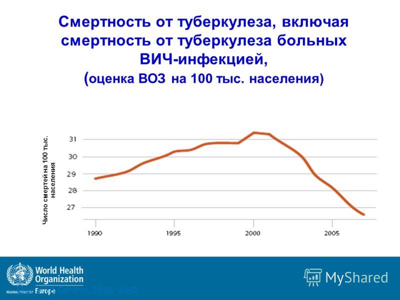 Смертность от туберкулеза, включая смертность от туберкулеза больных ВИЧ-инфекцией, ( оценка ВОЗ на 100 тыс. населения) Число смертей на 100 тыс. населения Global TB Control, 2010, WHO