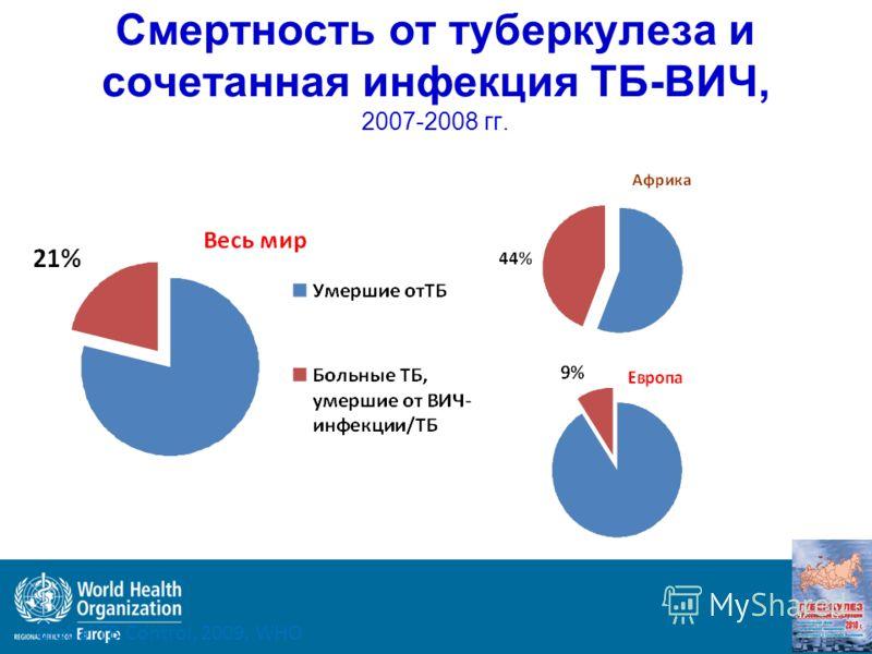 Смертность от туберкулеза и сочетанная инфекция ТБ-ВИЧ, 2007-2008 гг. Global TB Control, 2009, WHO