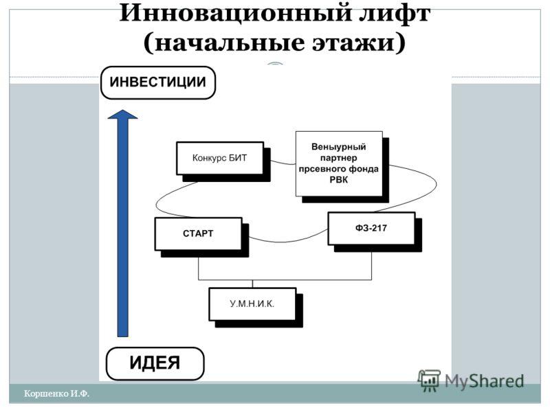 Инновационный лифт (начальные этажи) Коршенко И.Ф. 17