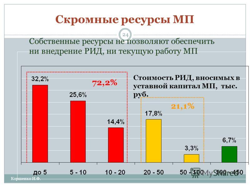 Скромные ресурсы МП Стоимость РИД, вносимых в уставной капитал МП, тыс. руб. 72,2% 21,1% Собственные ресурсы не позволяют обеспечить ни внедрение РИД, ни текущую работу МП 24 Коршенко И.Ф.