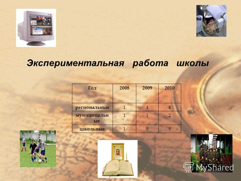 Экспериментальная работа школы Год200820092010 региональные 144 муниципальн ые 112 школьные 199