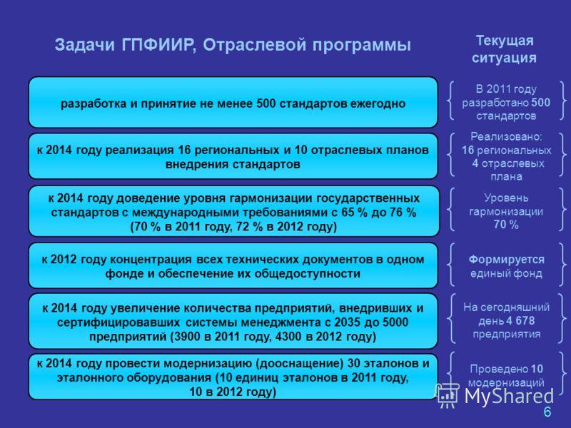 разработка и принятие не менее 500 стандартов ежегодно к 2014 году реализация 16 региональных и 10 отраслевых планов внедрения стандартов к 2012 году концентрация всех технических документов в одном фонде и обеспечение их общедоступности к 2014 году