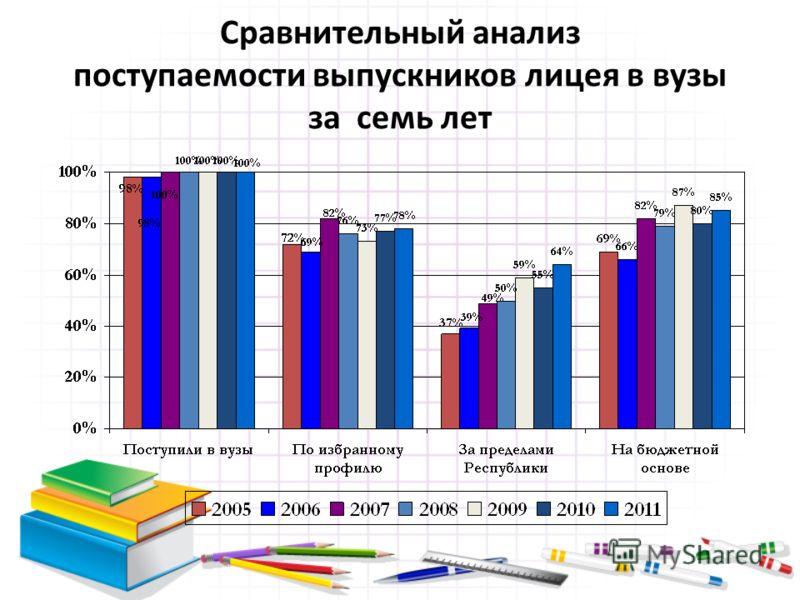Сравнительный анализ поступаемости выпускников лицея в вузы за семь лет