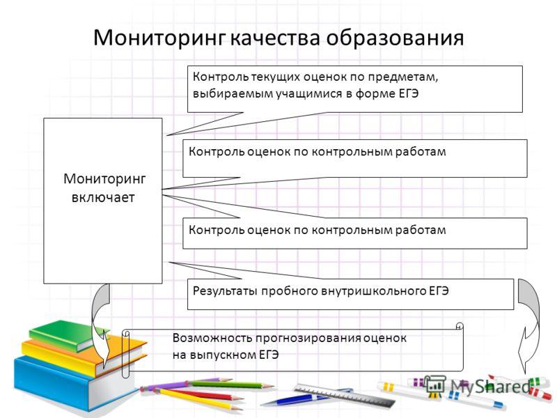 Мониторинг качества образования Мониторинг включает Контроль текущих оценок по предметам, выбираемым учащимися в форме ЕГЭ Контроль оценок по контрольным работам Результаты пробного внутришкольного ЕГЭ Возможность прогнозирования оценок на выпускном