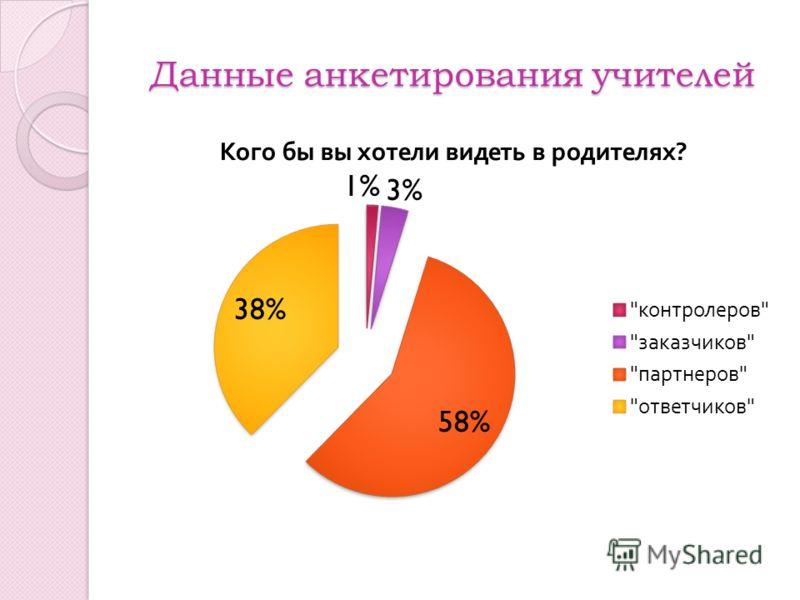 Данные анкетирования учителей