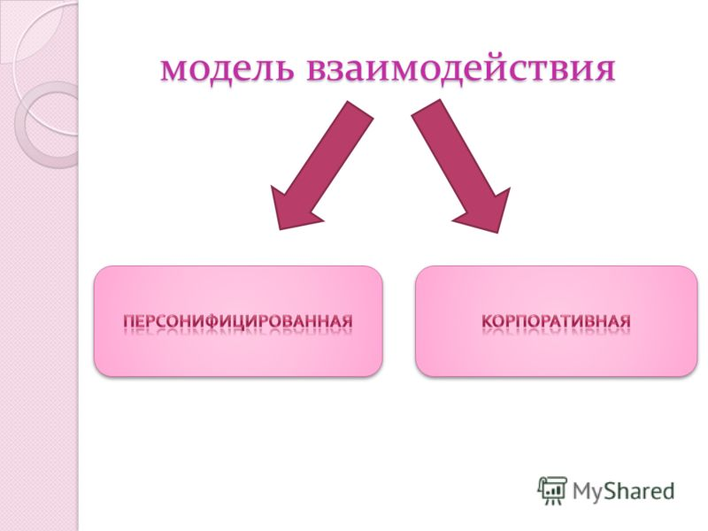 модель взаимодействия модель взаимодействия