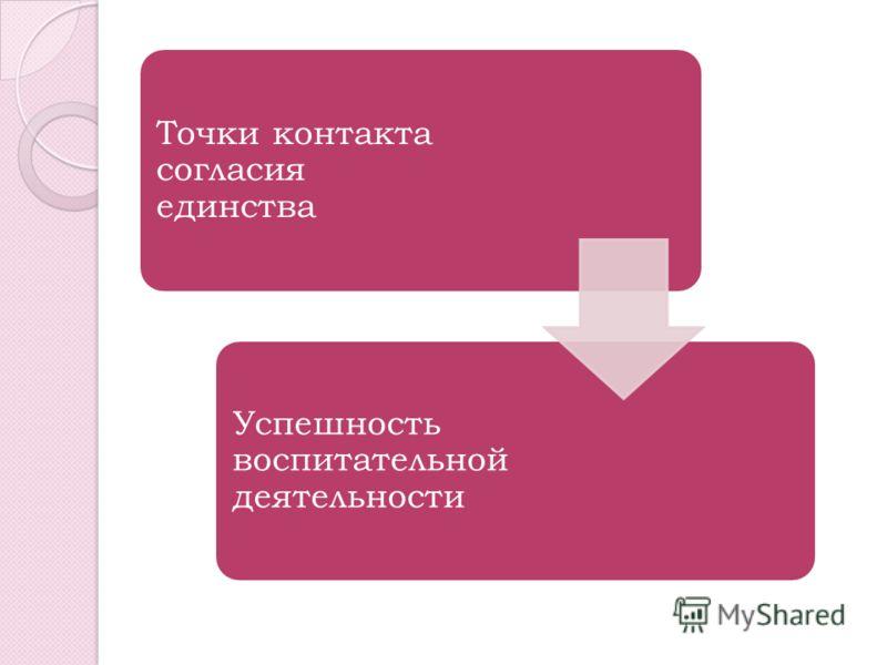 Точки контакта согласия единства Успешность воспитательной деятельности