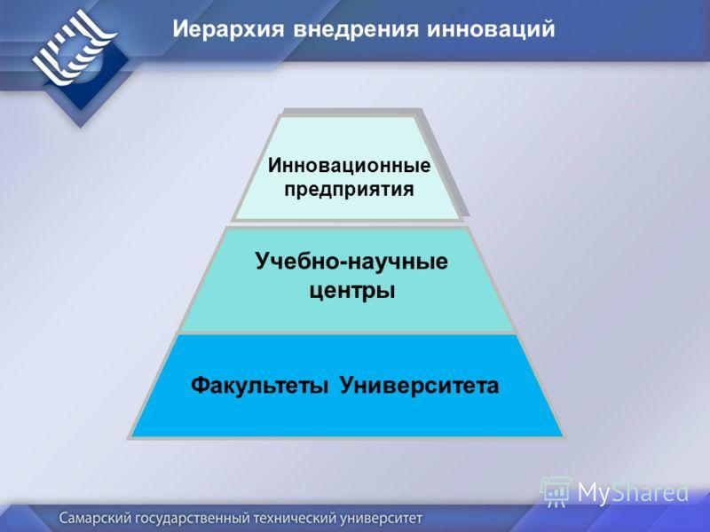 Иерархия внедрения инноваций Факультеты Университета Учебно-научные центры Инновационные предприятия