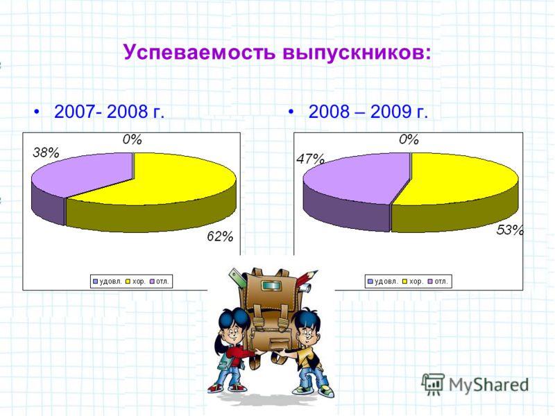 Успеваемость выпускников: 2007- 2008 г.2008 – 2009 г.