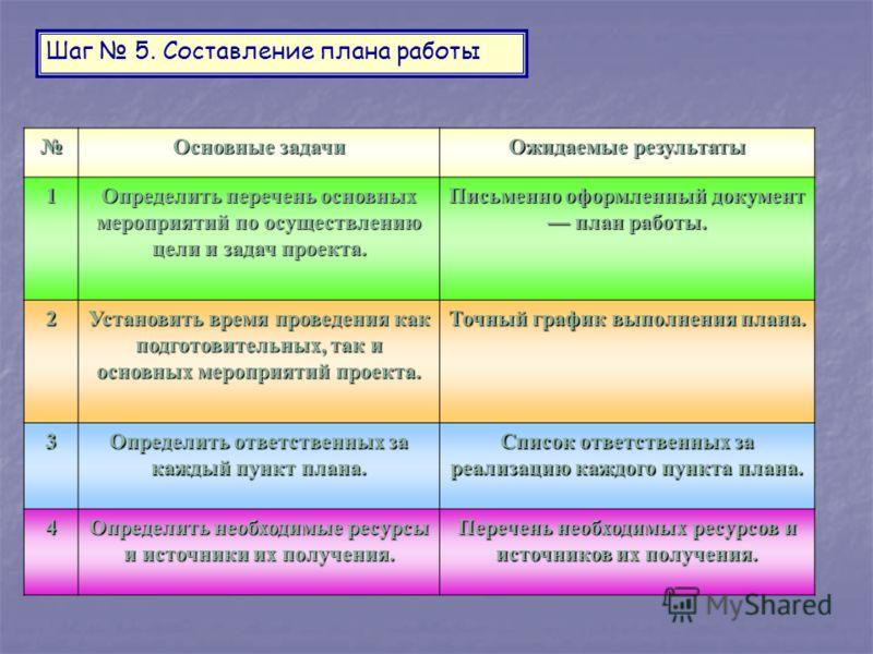 Шаг 5. Составление плана работы Основные задачи Ожидаемые результаты 1 Определить перечень основных мероприятий по осуществлению цели и задач проекта. Письменно оформленный документ план работы. 2 Установить время проведения как подготовительных, так