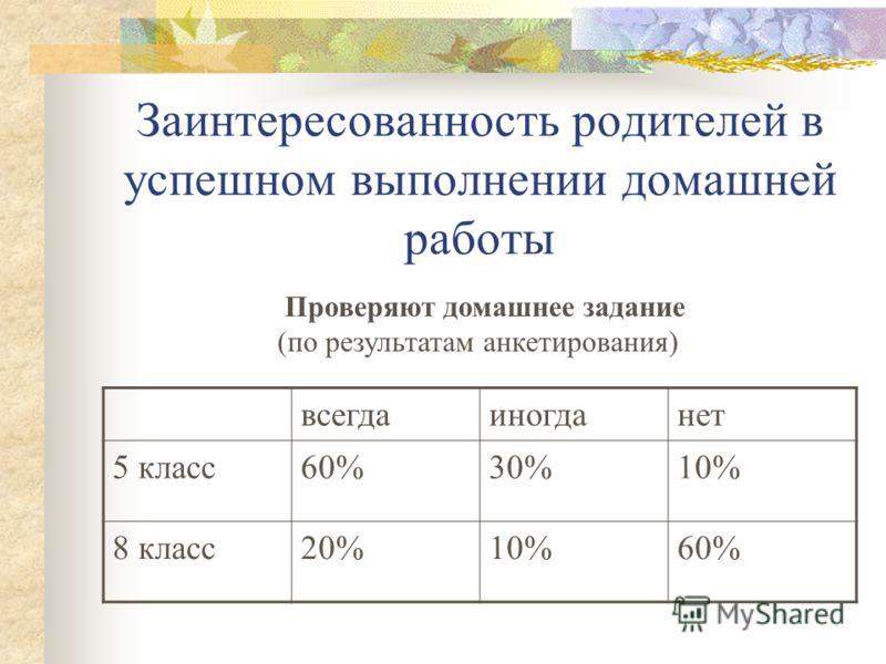 Заинтересованность родителей в успешном выполнении домашней работы Проверяют домашнее задание (по результатам анкетирования) всегдаиногданет 5 класс60%30%10% 8 класс20%10%60%