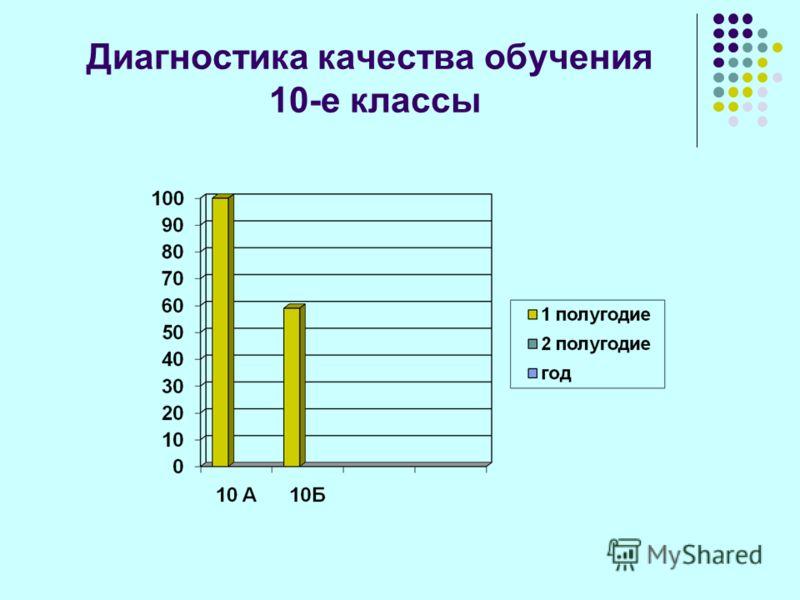 Диагностика качества обучения 10-е классы