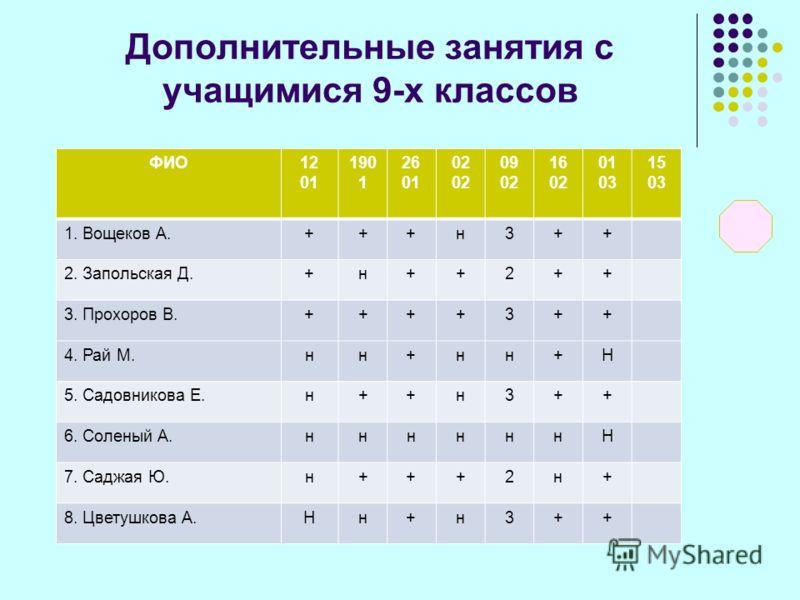 Дополнительные занятия с учащимися 9-х классов ФИО12 01 190 1 26 01 02 09 02 16 02 01 03 15 03 1. Вощеков А.+++н3++ 2. Запольская Д.+н++2++ 3. Прохоров В.++++3++ 4. Рай М.нн+нн+Н 5. Садовникова Е.н++н3++ 6. Соленый А.ннннннН 7. Саджая Ю.н+++2н+ 8. Цв