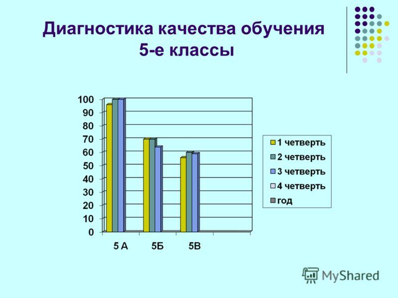 Диагностика качества обучения 5-е классы