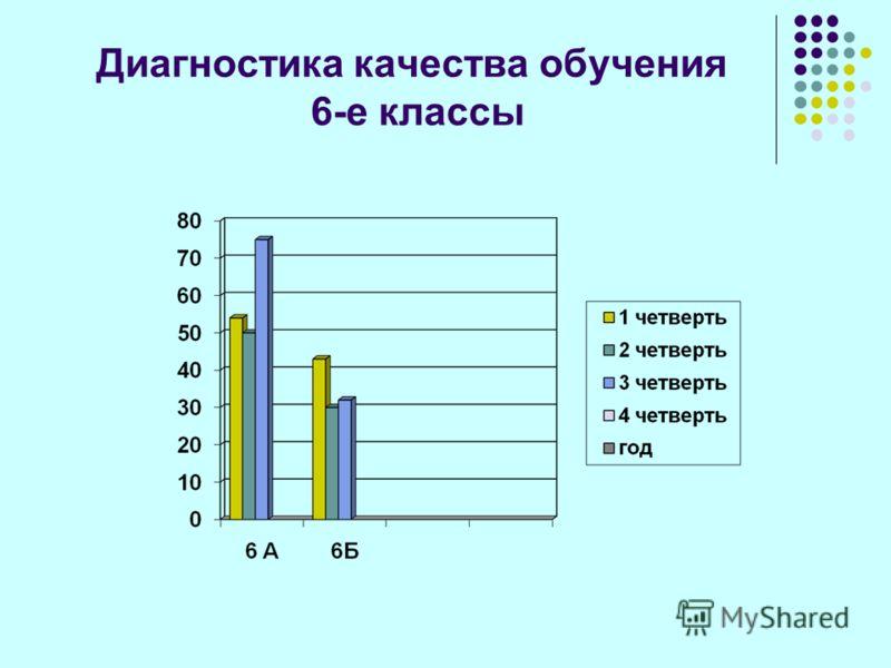 Диагностика качества обучения 6-е классы