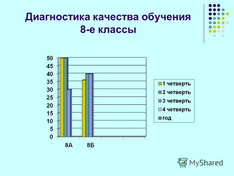 Диагностика качества обучения 8-е классы