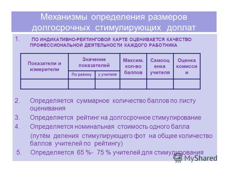 Механизмы определения размеров долгосрочных стимулирующих доплат 1. П О ИНДИКАТИВНО-РЕЙТИНГОВОЙ КАРТЕ ОЦЕНИВАЕТСЯ КАЧЕСТВО ПРОФЕССИОНАЛЬНОЙ ДЕЯТЕЛЬНОСТИ КАЖДОГО РАБОТНИКА 2.Определяется суммарное количество баллов по листу оценивания 3.Определяется р