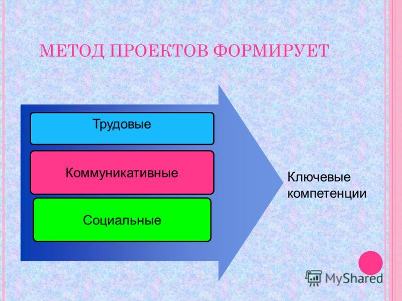 МЕТОД ПРОЕКТОВ ФОРМИРУЕТ Трудовые Коммуникативные Социальные Ключевые компетенции