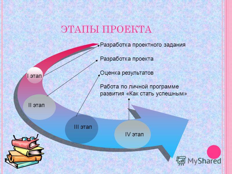 ЭТАПЫ ПРОЕКТА I этап II этап III этап IV этап Разработка проектного задания Разработка проекта Оценка результатов Работа по личной программе развития «Как стать успешным»