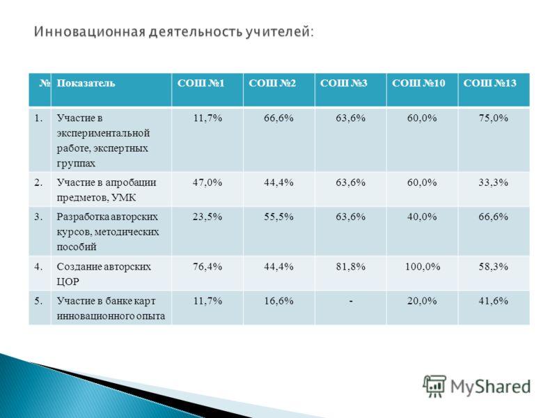 ПоказательСОШ 1СОШ 2СОШ 3СОШ 10СОШ 13 1. Участие в экспериментальной работе, экспертных группах 11,7%66,6%63,6%60,0%75,0% 2. Участие в апробации предметов, УМК 47,0%44,4%63,6%60,0%33,3% 3. Разработка авторских курсов, методических пособий 23,5%55,5%6