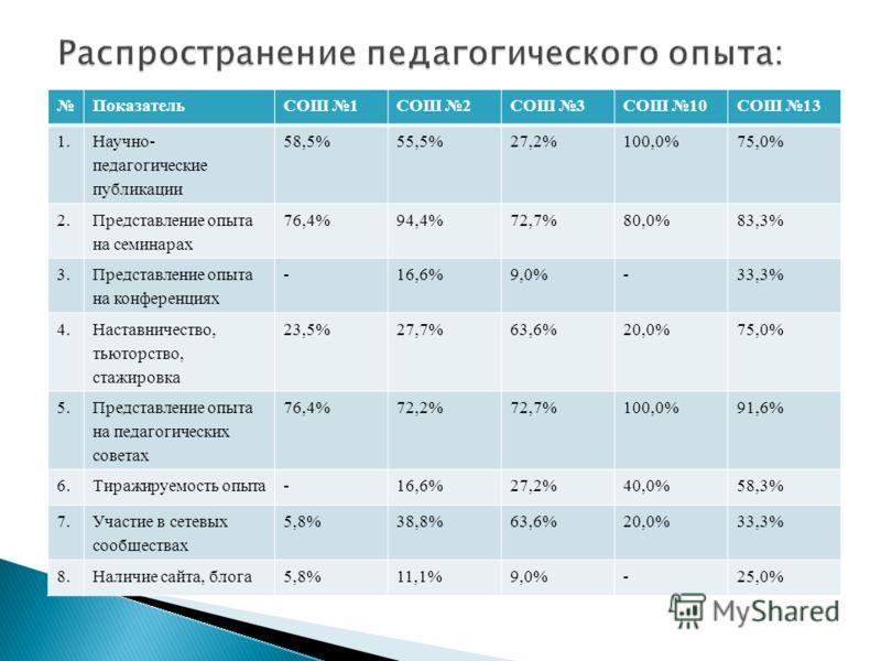 ПоказательСОШ 1СОШ 2СОШ 3СОШ 10СОШ 13 1. Научно- педагогические публикации 58,5%55,5%27,2%100,0%75,0% 2. Представление опыта на семинарах 76,4%94,4%72,7%80,0%83,3% 3. Представление опыта на конференциях -16,6%9,0%-33,3% 4. Наставничество, тьюторство,