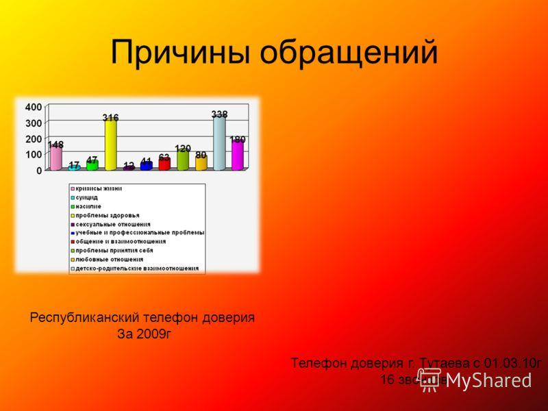 Причины обращений Телефон доверия г. Тутаева с 01.03.10г 16 звонков Республиканский телефон доверия За 2009г