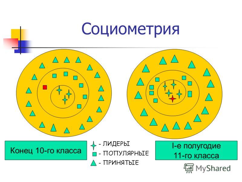 Социометрия - ПОПУЛЯРНЫЕ - ЛИДЕРЫ - ПРИНЯТЫЕ Конец 10-го класса I-е полугодие 11-го класса