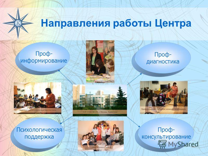 Направления работы Центра Проф- консультирование Проф- информирование Психологическая поддержка Проф- диагностика