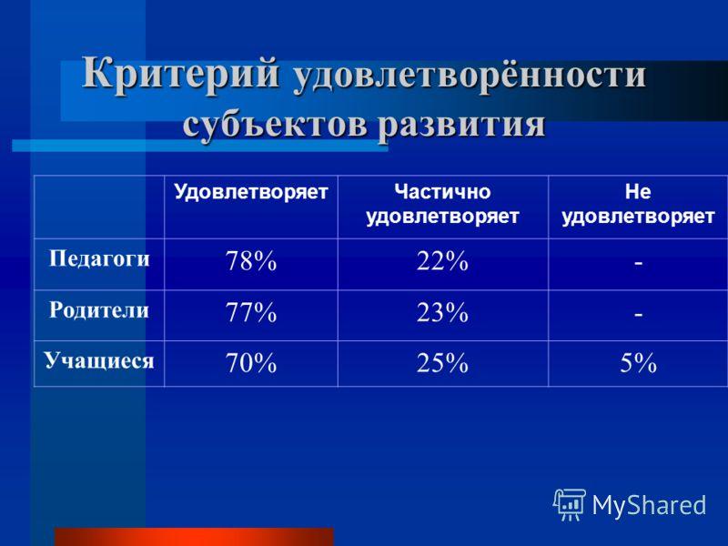 Критерий удовлетворённости субъектов развития УдовлетворяетЧастично удовлетворяет Не удовлетворяет Педагоги 78%22%- Родители 77%23%- Учащиеся 70%25%5%