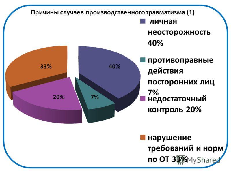 40% 7%20% 33%