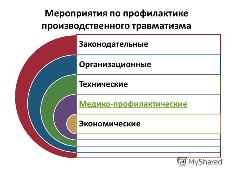 Законодательные Организационные Технические Медико-профилактические Экономические Мероприятия по профилактике производственного травматизма