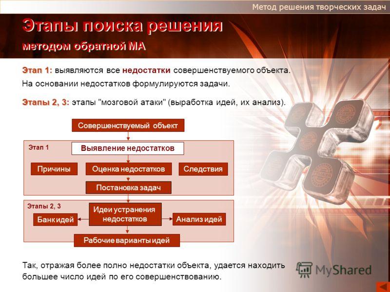 Этапы поиска решения методом обратной МА Этап 1 Этап 1: выявляются все недостатки совершенствуемого объекта. На основании недостатков формулируются задачи. Этапы 2, 3 Этапы 2, 3: этапы