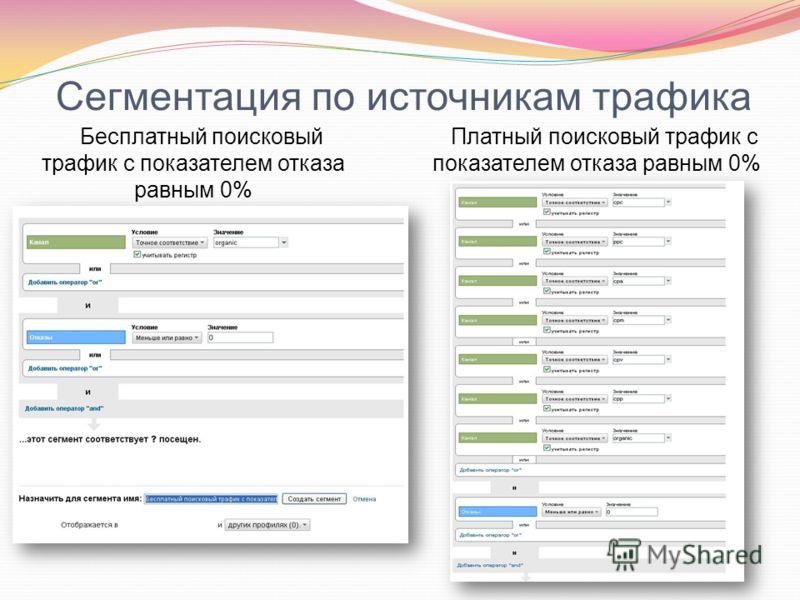 Сегментация по источникам трафика Бесплатный поисковый трафик с показателем отказа равным 0% Платный поисковый трафик с показателем отказа равным 0%