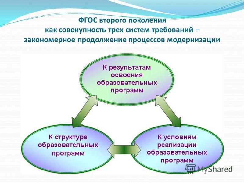 ФГОС второго поколения как совокупность трех систем требований – закономерное продолжение процессов модернизации