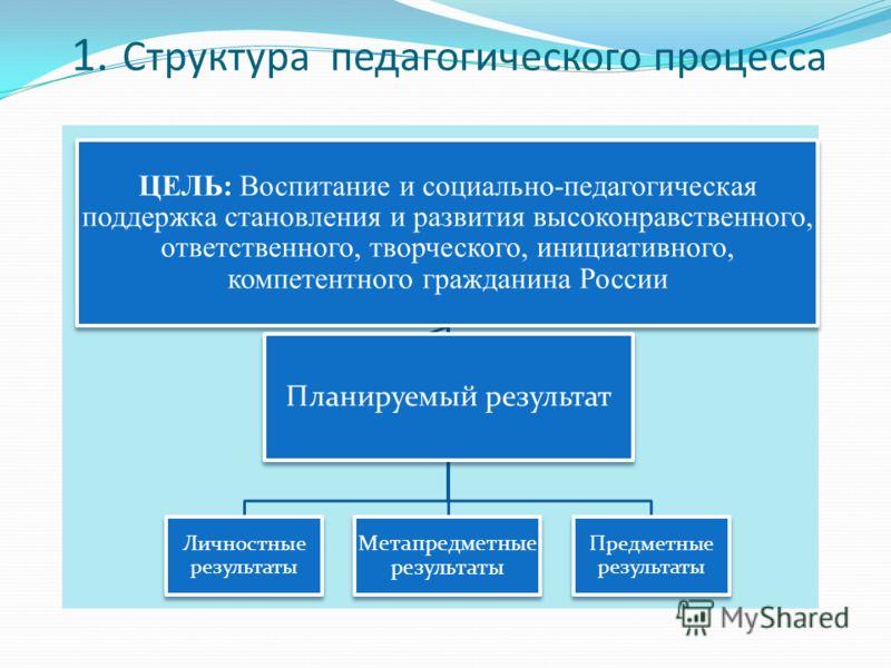 1. Структура педагогического процесса