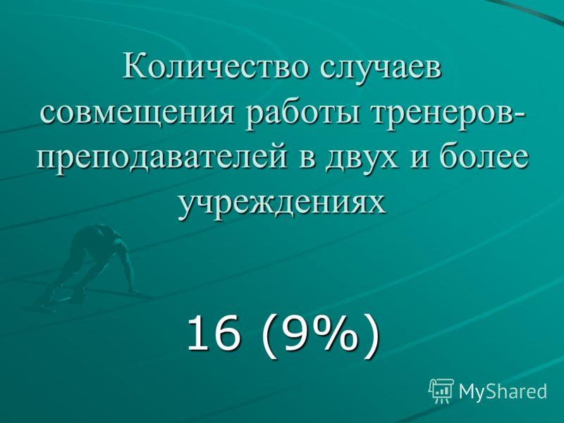 Количество случаев совмещения работы тренеров- преподавателей в двух и более учреждениях 16 (9%)