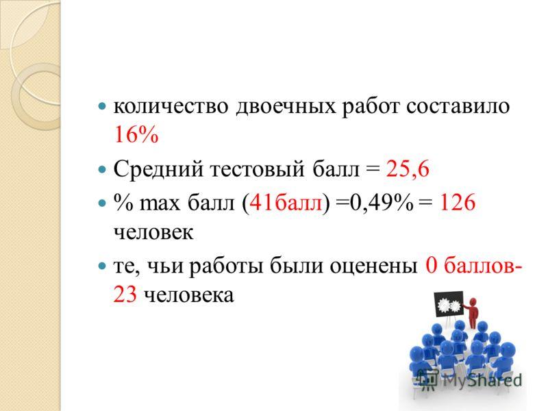 количество двоечных работ составило 16% Средний тестовый балл = 25,6 % max балл (41балл) =0,49% = 126 человек те, чьи работы были оценены 0 баллов- 23 человека